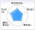 5角形チャート
